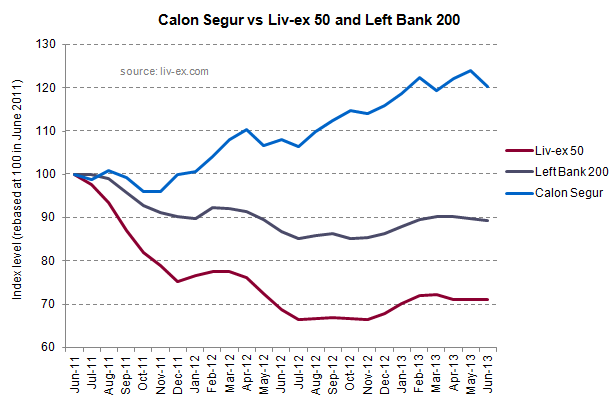 Calon Segur index