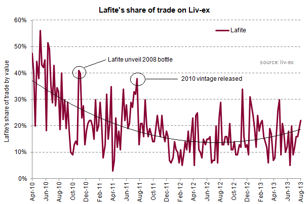 Lafite share of trade