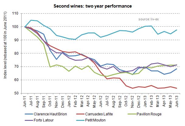 Second wines