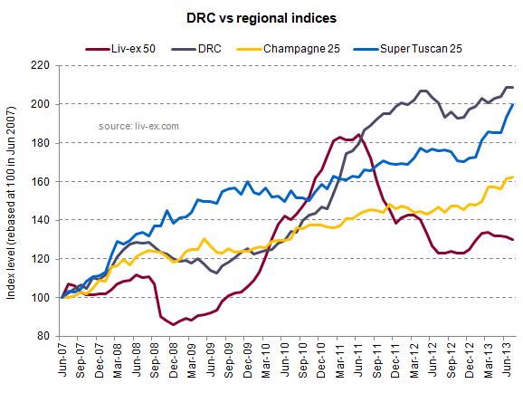 DRC vs regional indices