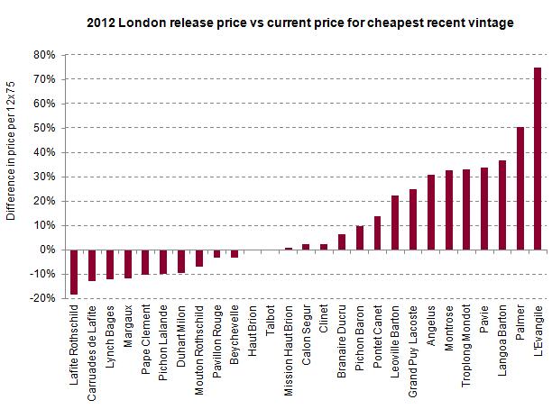 2012_vs_cheapest