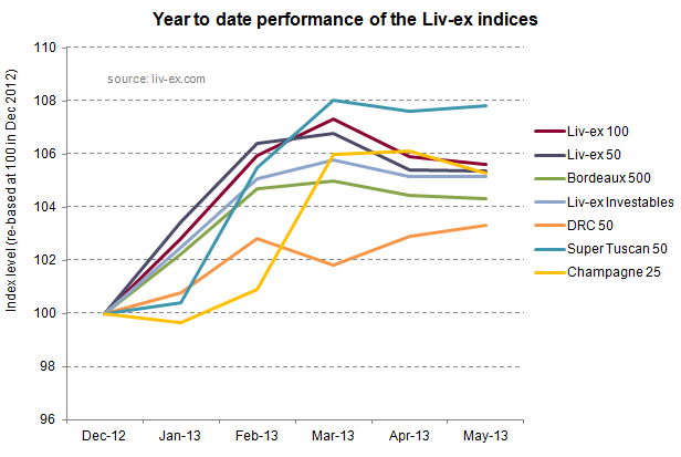 Liv-ex indices YTD