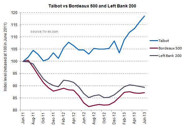 Talbot index
