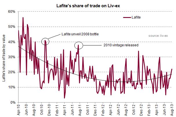 Lafite share of trade