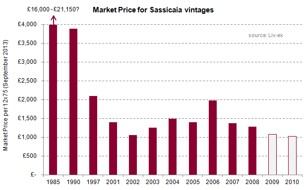 Sassicaia_vintages