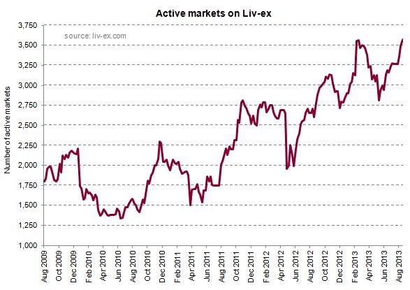 Active markets_Sept13