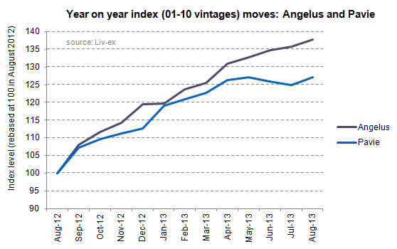 Angelus and Pavie_index moves