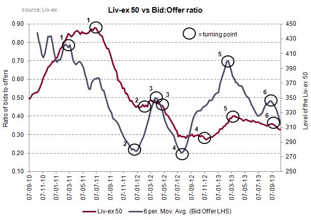 Liv-ex 50 vs bid offer ratio