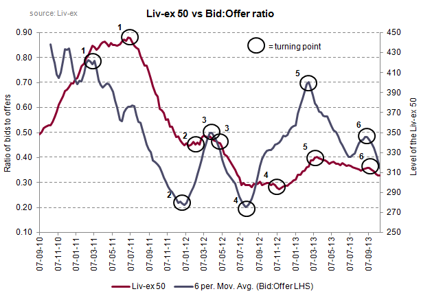 Liv-ex 50 vs bid offer ratio