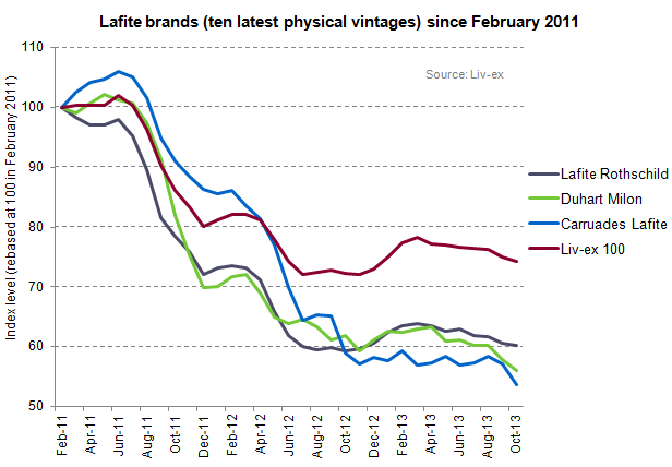 Lafite brands since Feb 11