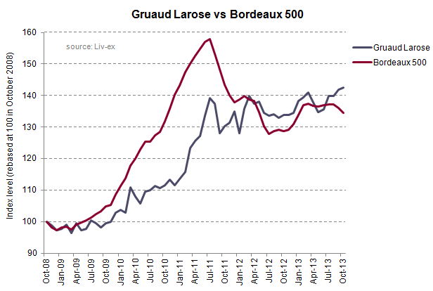 Gruaud Larose index