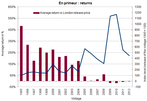 En Primeur returns