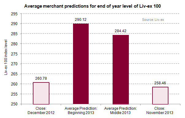 Merchant predictions_LX100