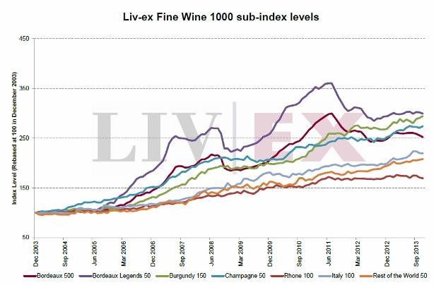 Liv-ex 1000 sub indices chart (614x404)