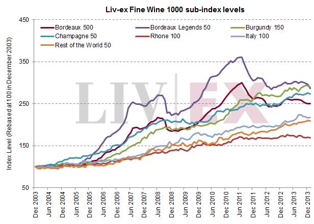 Liv-ex 1000 sub-indices