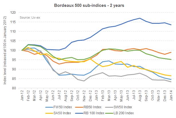 Bdx 500 - 2 years