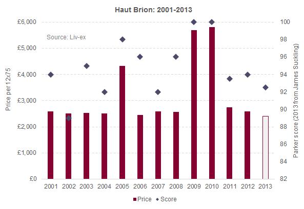 Haut Brion 2013
