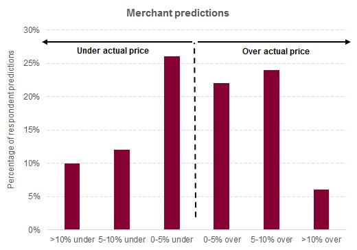 Merchant predictions_2013