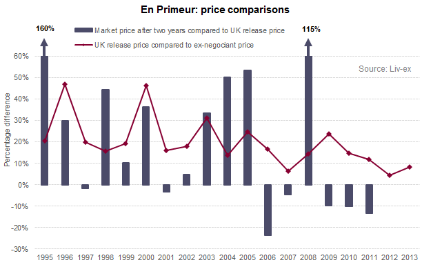 En Primeur_price comparisons