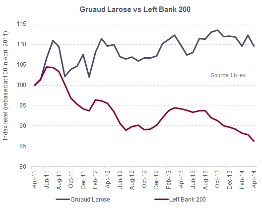 Gruaud Larose vs Left Bank 200