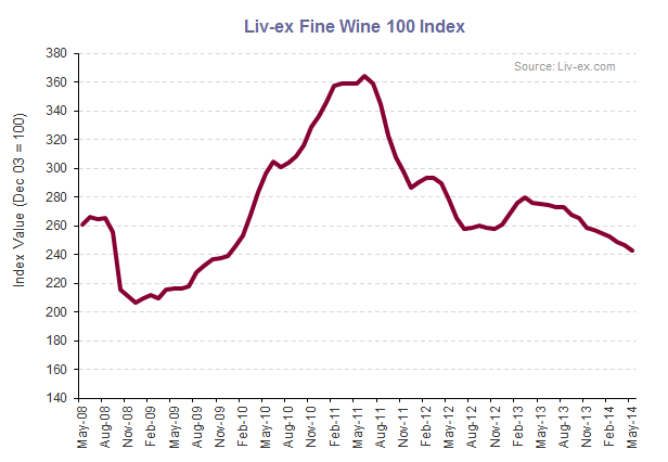 Liv-ex Fine Wine 100 index_June