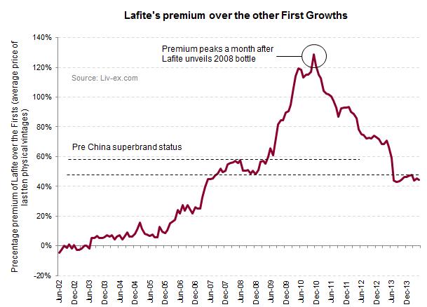 Lafite's premium