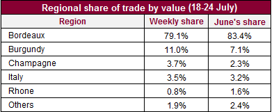 Regional share of trade_val_2507
