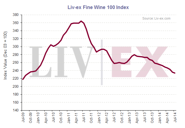 Liv-ex 100_July 2014
