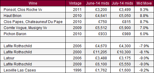 Major movers_July14
