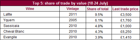 Top 5 traded by value