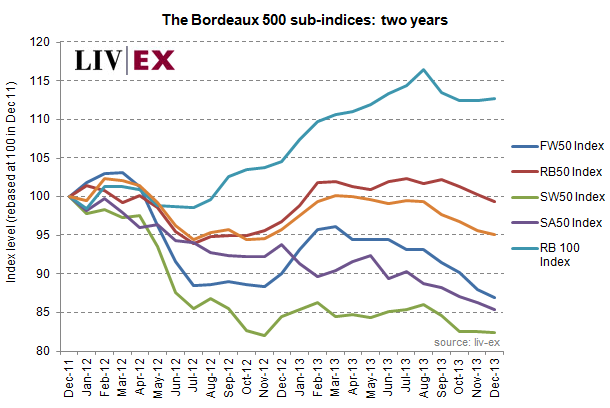 Bordeaux 500 indices