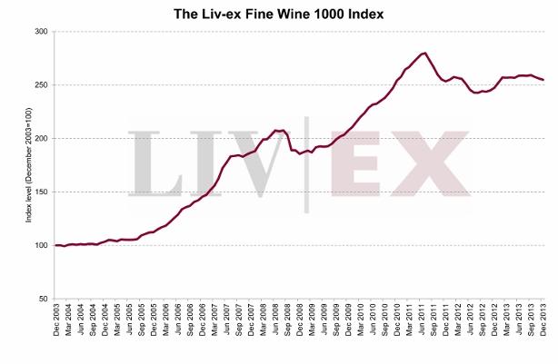 Liv-ex_Fine_Wine_1000 (614x401)