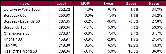 Liv-ex 1000 sub-indices moves