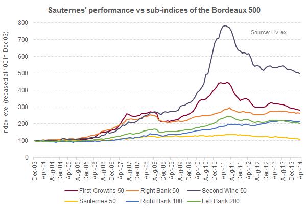Bordeaux 500 vs Sauternes