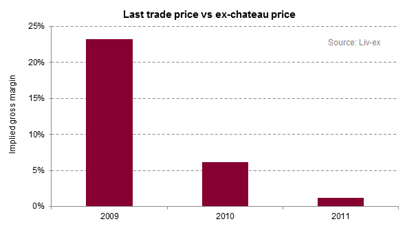 En Primeur_Last trade vs ex chateau