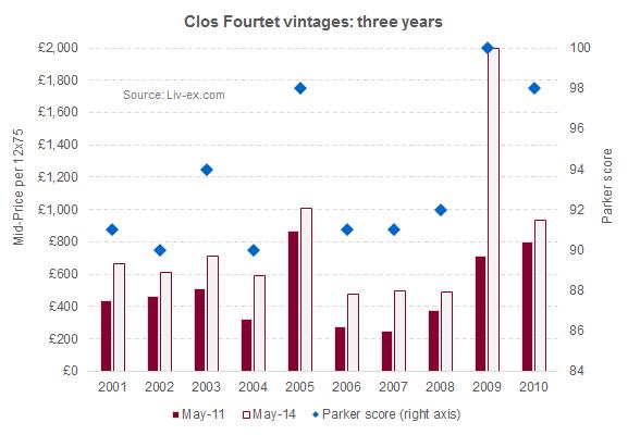 Clos Fourtet_vintages