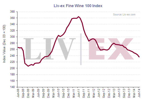 Liv-ex 100_June14