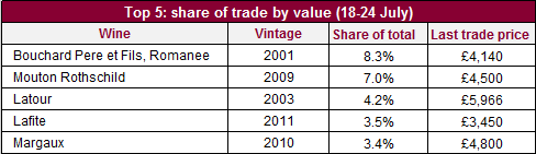 Share of trade_val_2507