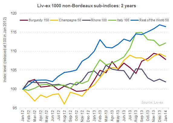 Liv-ex 1000 non-Bdx sub-indices