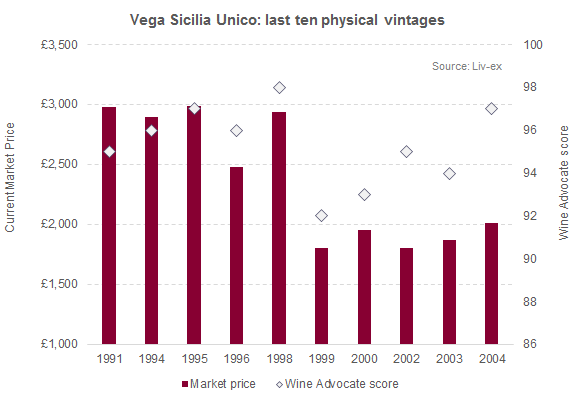 Vega Sicilia Unico_price vs score