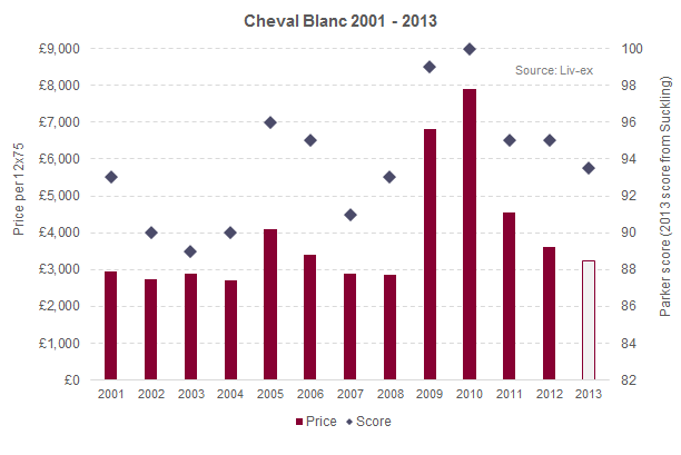Cheval Blanc_2013