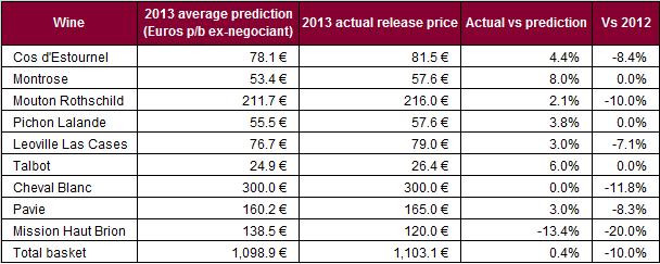 2013 price predictions