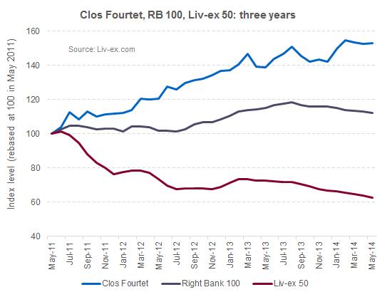 Clos Fourtet_index