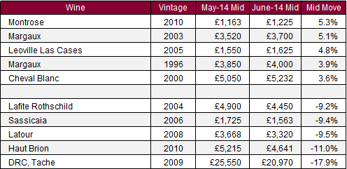 Liv-ex 100_movers_June14