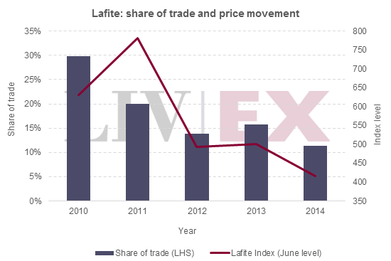 Lafite_trade share