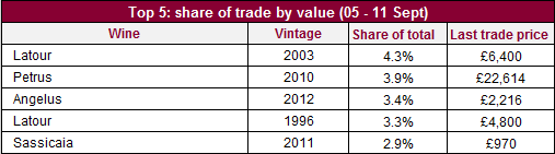 Share of trade_val_05_11
