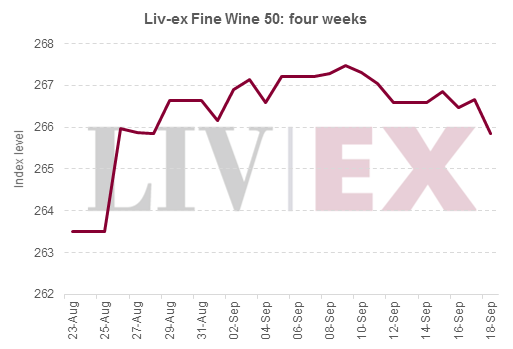 Liv-ex 50_4 weeks_2