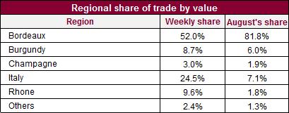 Regional share of trade_12_18