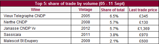 Share of trade_vol_05_11