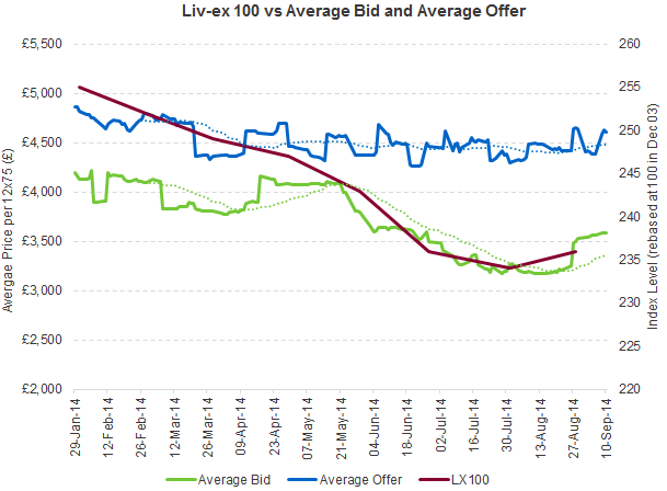 Liv-ex 100_vs bid_offer